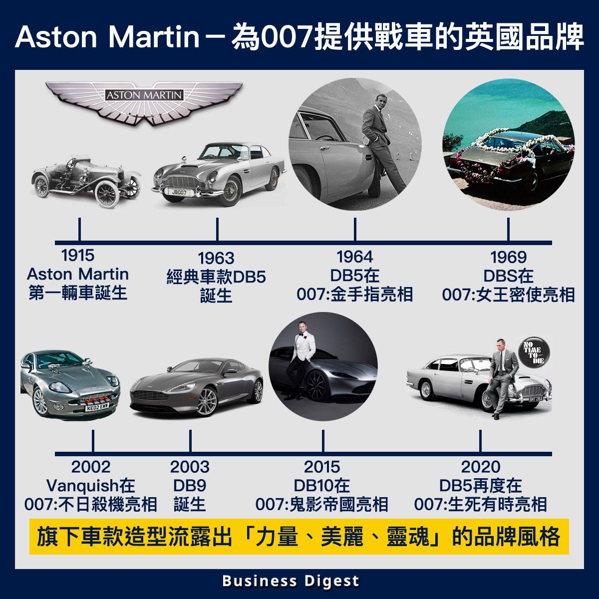 【生活中的品牌故事】Aston Martin-為007提供戰車的英國品牌