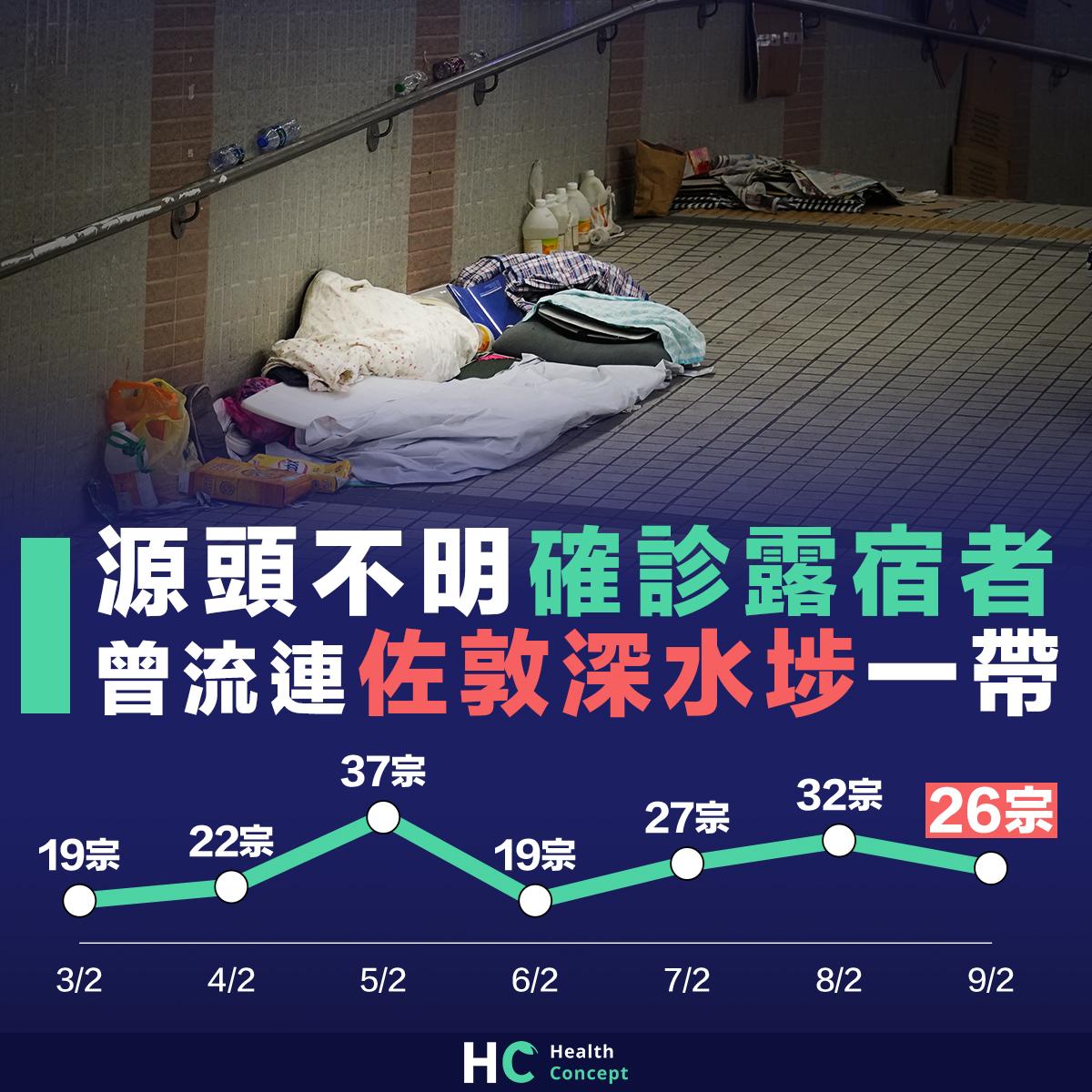 本港新增26宗確診個案 包括一源頭不明確診露宿者
