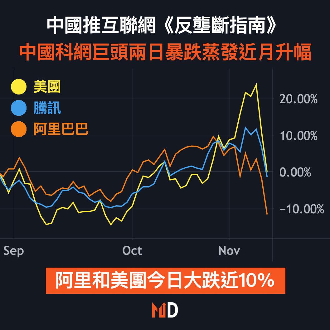 中國推互聯網《反壟斷指南》,中國科網巨頭兩日暴跌蒸發近月升幅