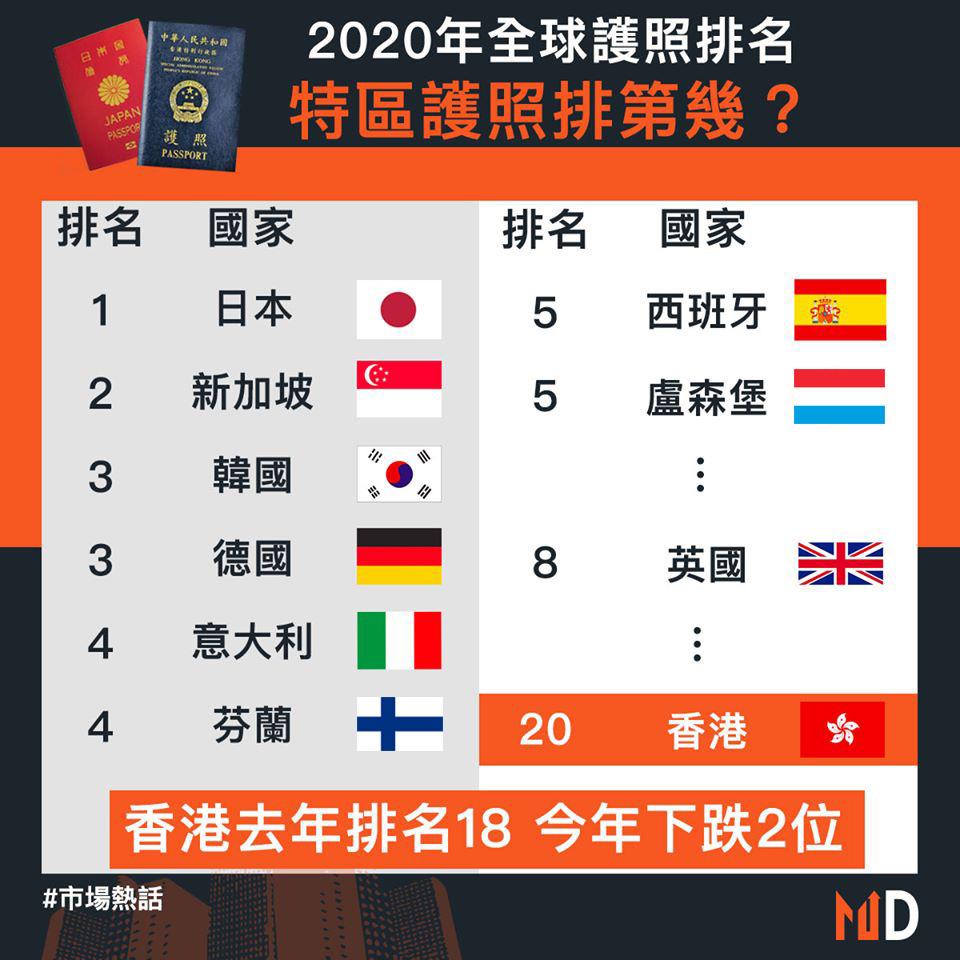 【市場熱話】2020年全球護照排名 特區護照排第幾?