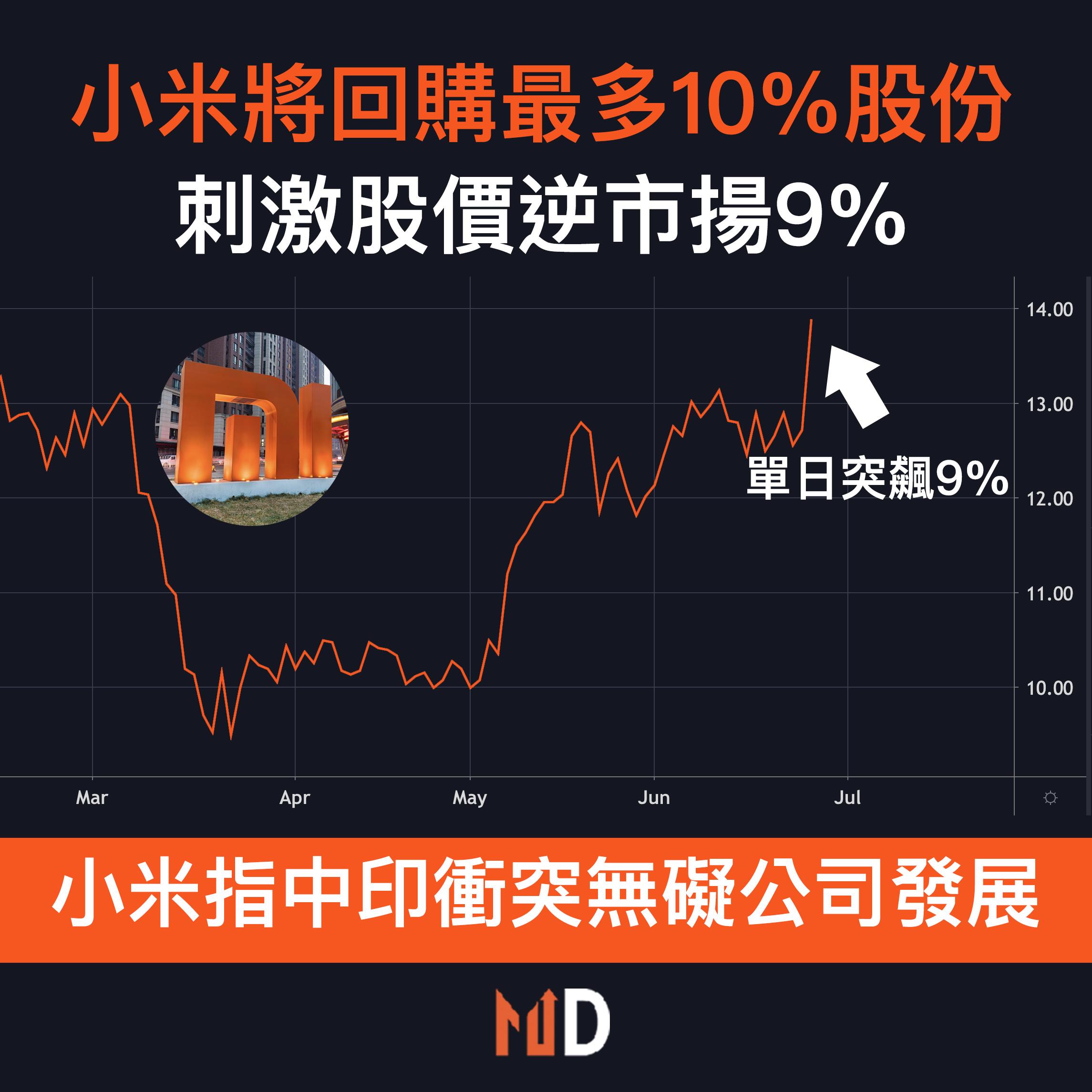 【#市場熱話】小米將回購最多10%股份,刺激股價逆市揚9%