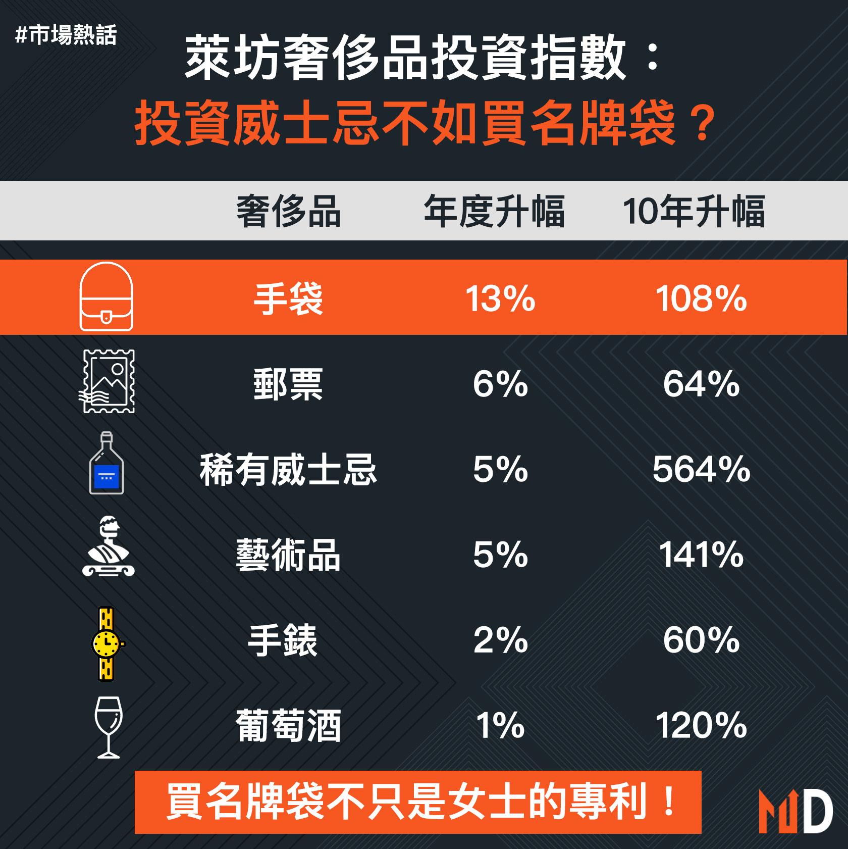 【市場熱話】萊坊奢侈品投資指數:投資威士忌不如買名牌袋?
