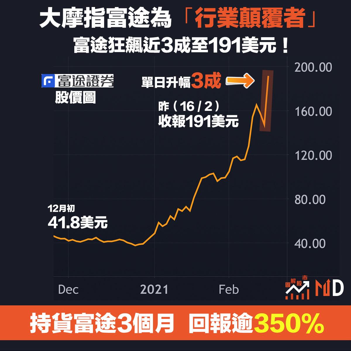 【#圖解股市】大摩指富途為「行業顛覆者」,富途狂飆近3成至191美元!