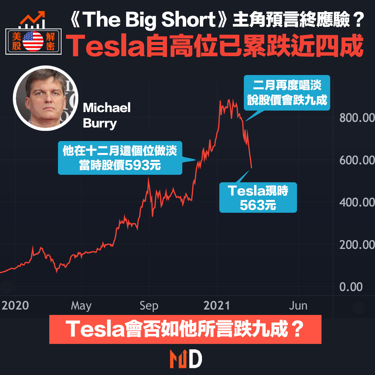 《沽注一擲》主角Michael Burry預言終應驗?Tesla自高位已累跌近四成