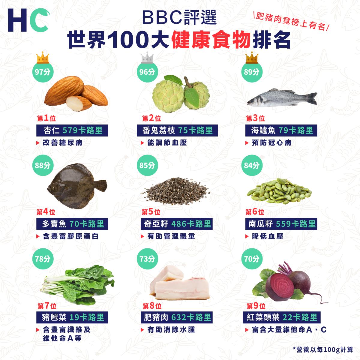世界100大健康食物排名 肥豬肉竟榜上有名