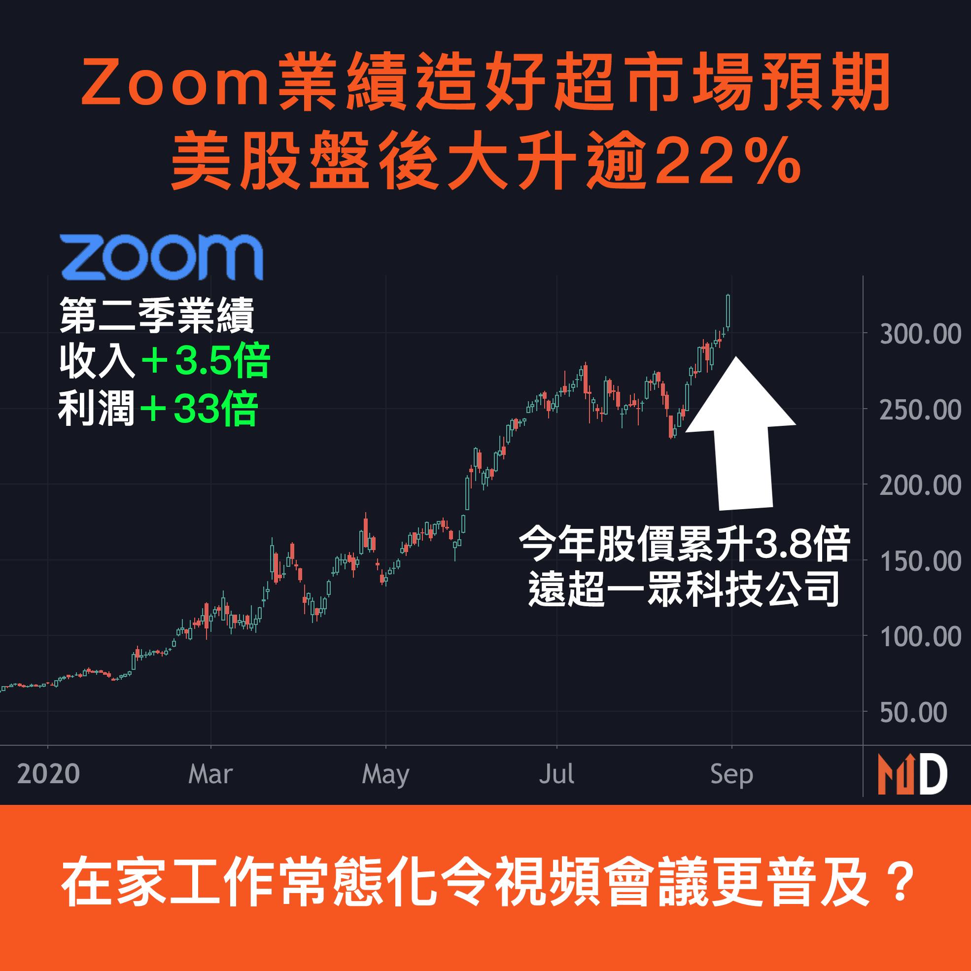 【市場熱話】Zoom業績造好超市場預期,美股盤後大升逾22%