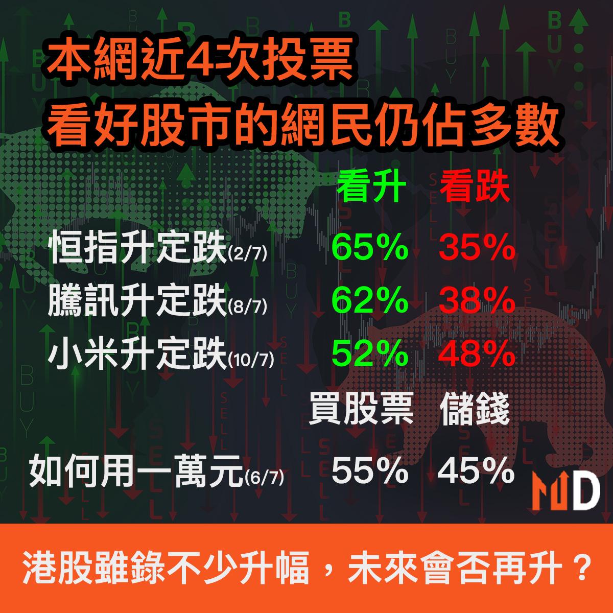 【牛熊對決】本網近4次投票,看好股市的網民仍佔多數