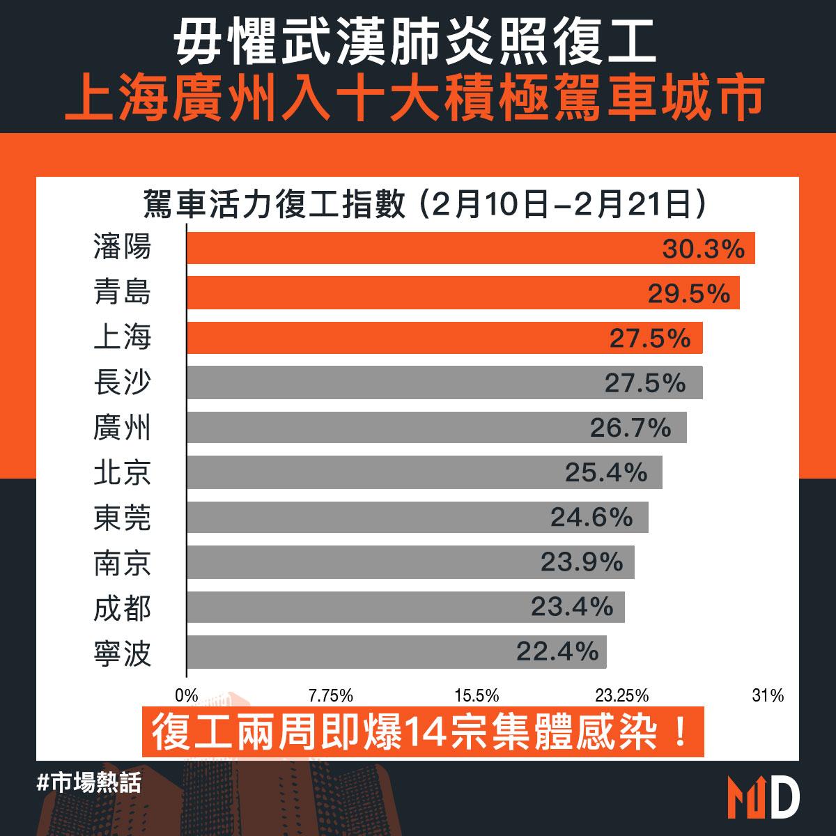 【市場熱話】毋懼武漢肺炎照復工 上海廣州入十大積極駕車城市