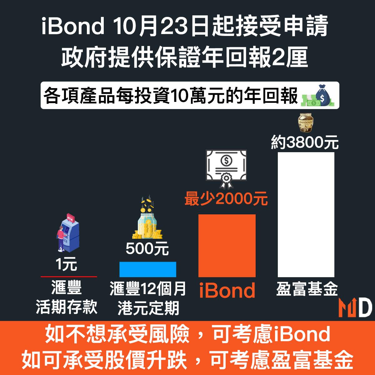 【iBond詳情】iBond 10月23日起接受申請,政府提供保證年回報2厘