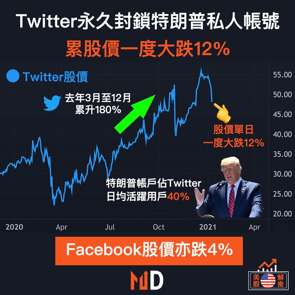 Twitter永久封鎖特朗普私人帳號,累股價一度大跌12%