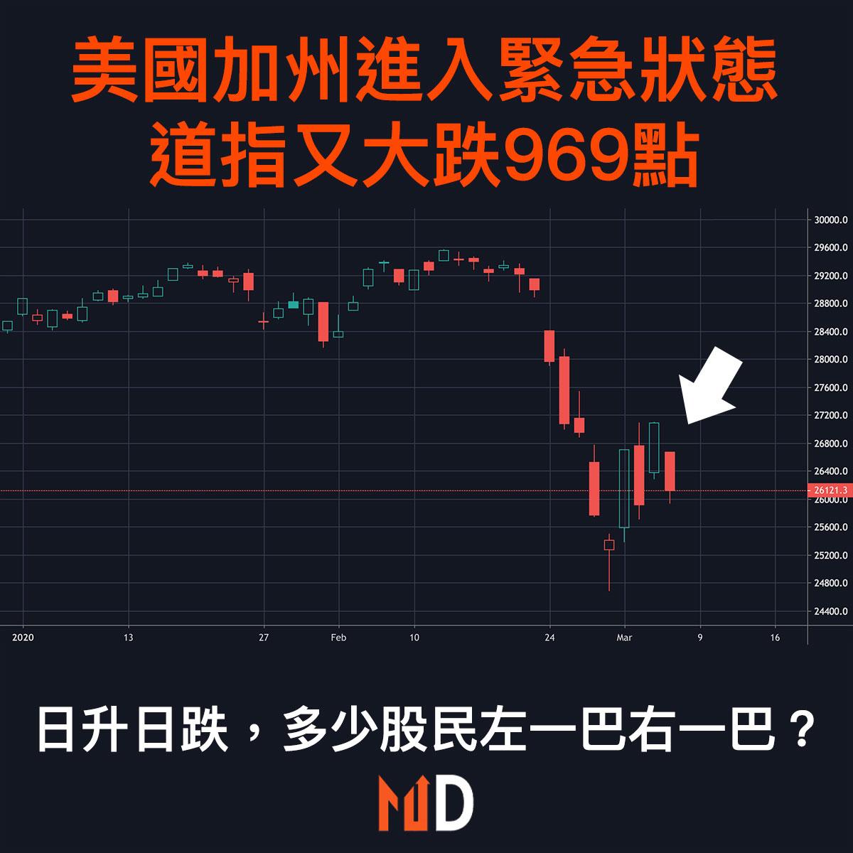 【市場熱話】美國加州進入緊急狀態,道指又大跌969點