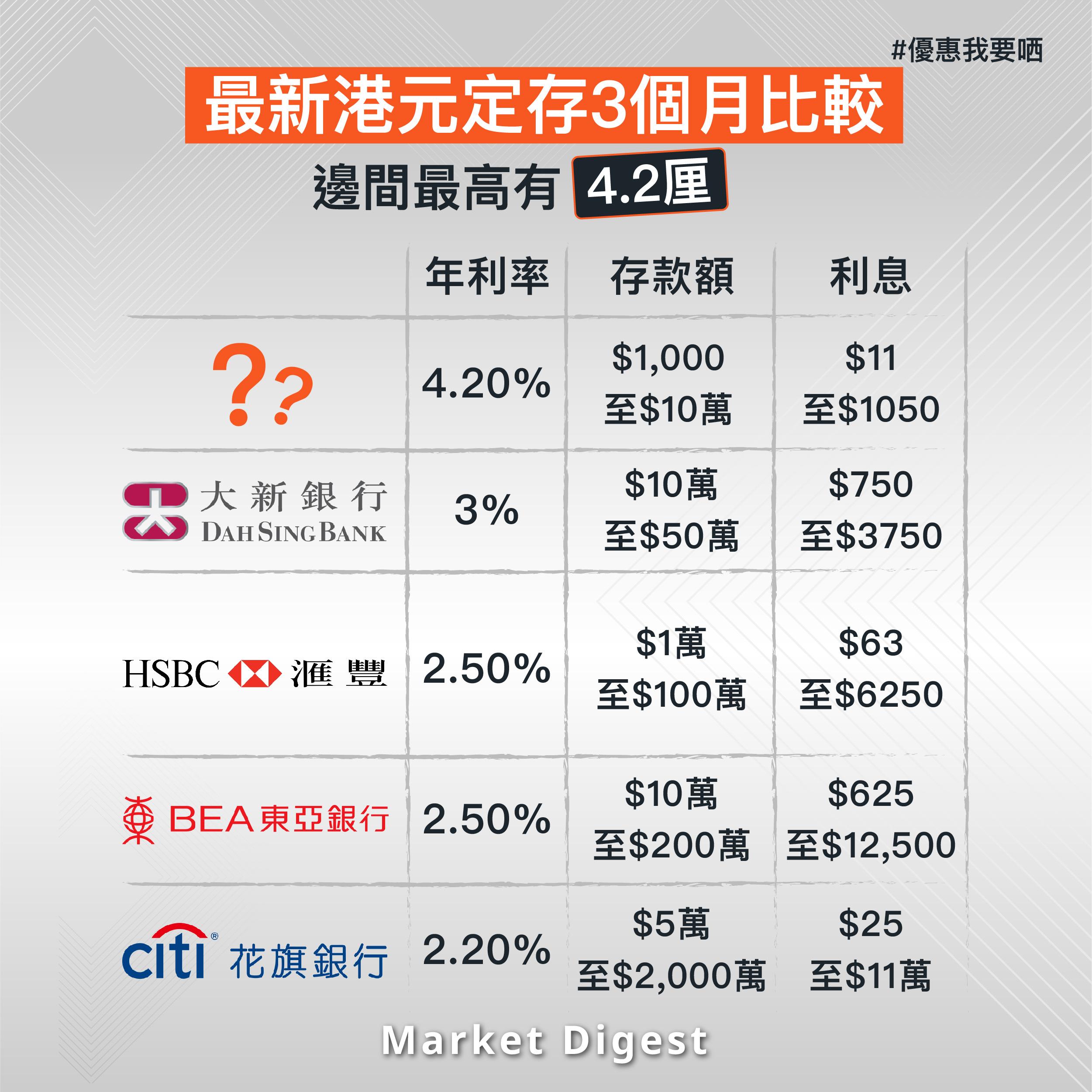 【優惠我要哂】最新港元定存3個月比較 邊間最高有4.2厘?