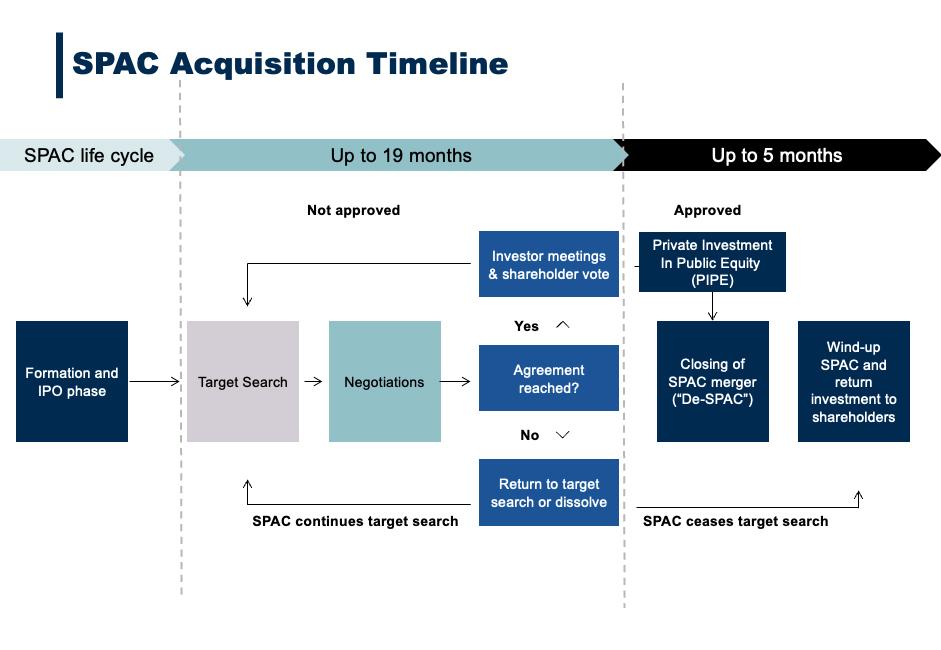 美國上市的SPAC的生命週期可分為三個階段,分別是:第一階段「SPAC上市」;第二階段「尋找業務階段」;第三階段「公佈合併詳情」
