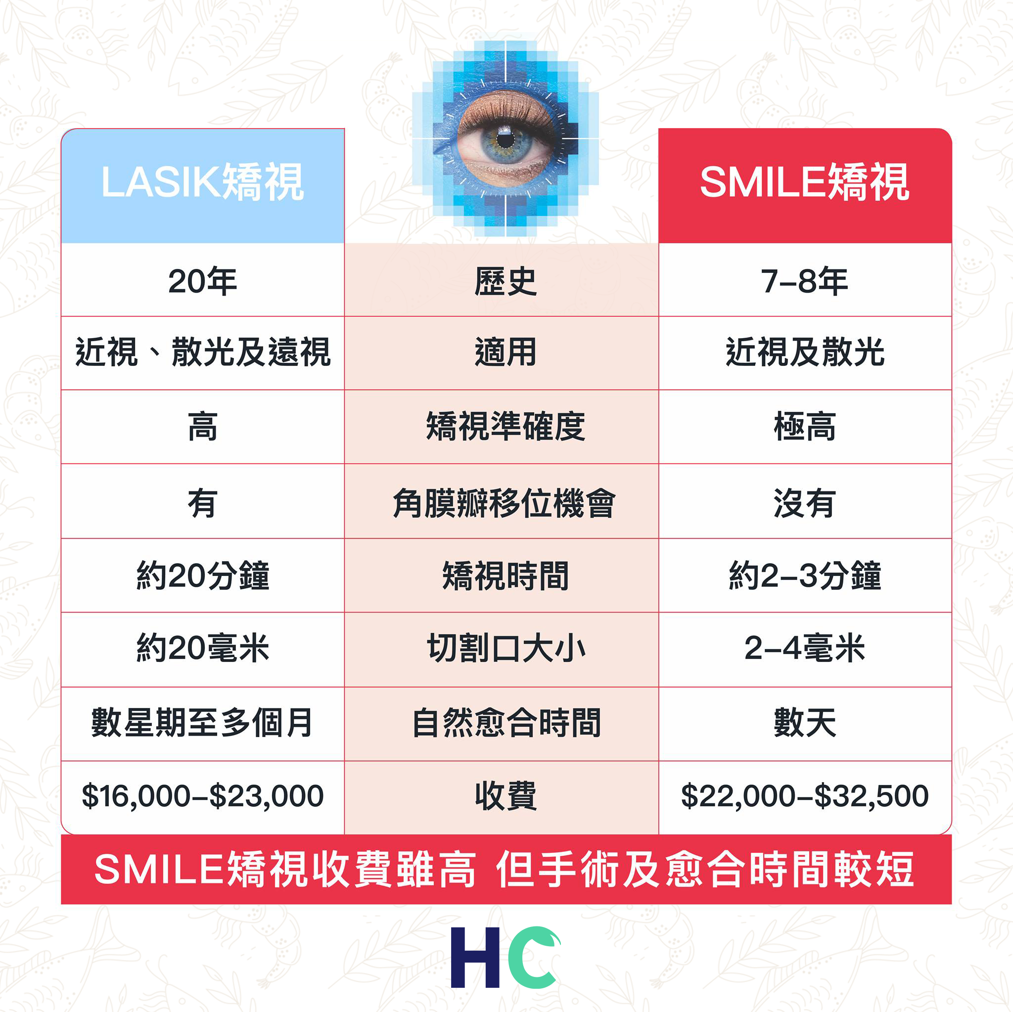 傳統LASIK vs 新興SMILE