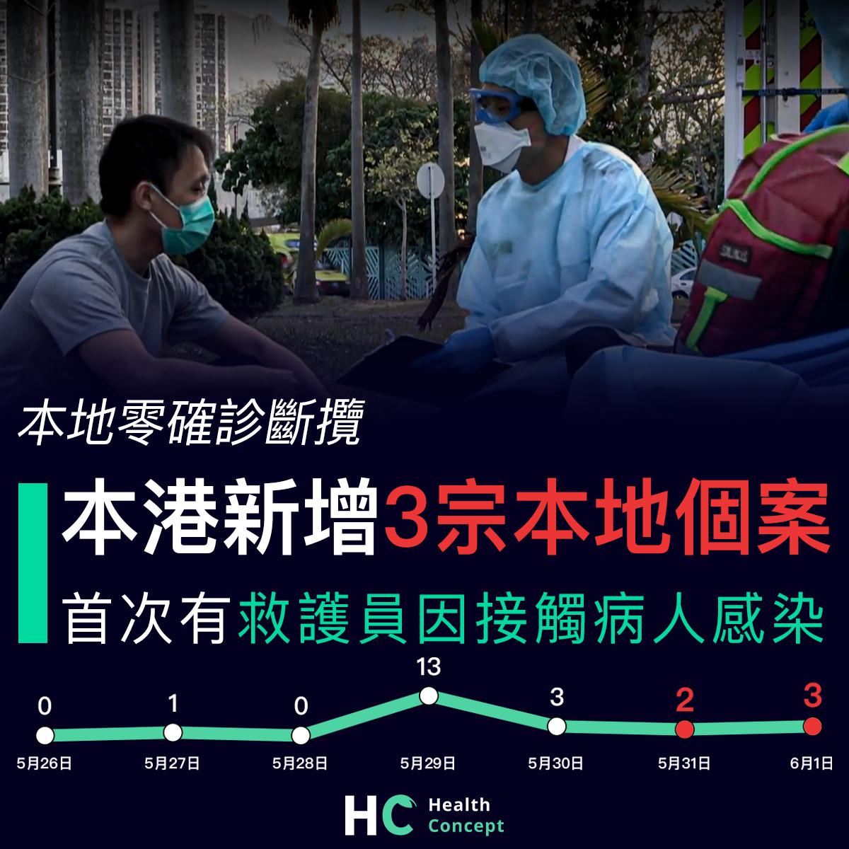 【#新型肺炎】本港新增3宗本地個案 首次有救護員因接觸病人感染