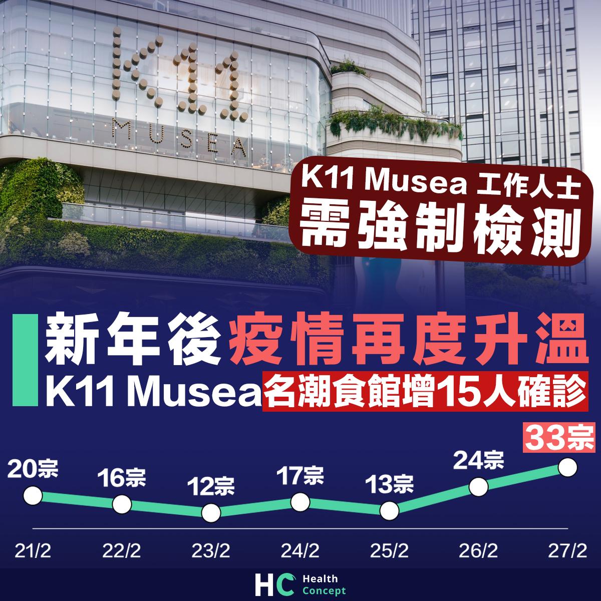 新年後疫情再度升溫 K11 Musea名潮食館增15人確診
