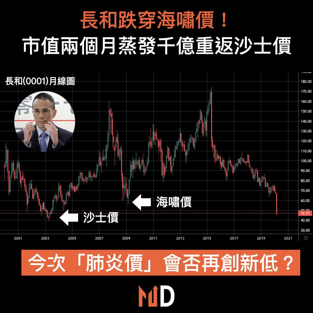 【市場熱話】長和跌穿海嘯價!兩個月大跌39%,市值蒸發千億