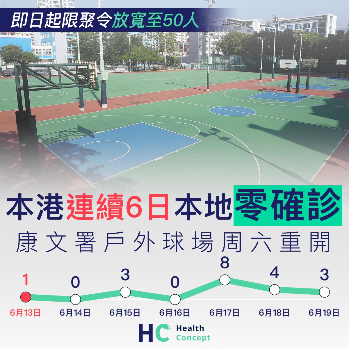 【#新型肺炎】本港連續6日本地零確診 康文署戶外球場周六重開