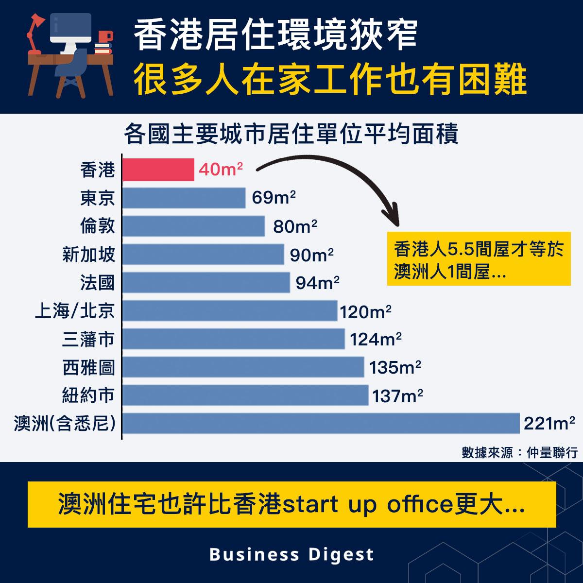 【從數據認識經濟】香港居住環境狹窄,很多人在家工作也有困難