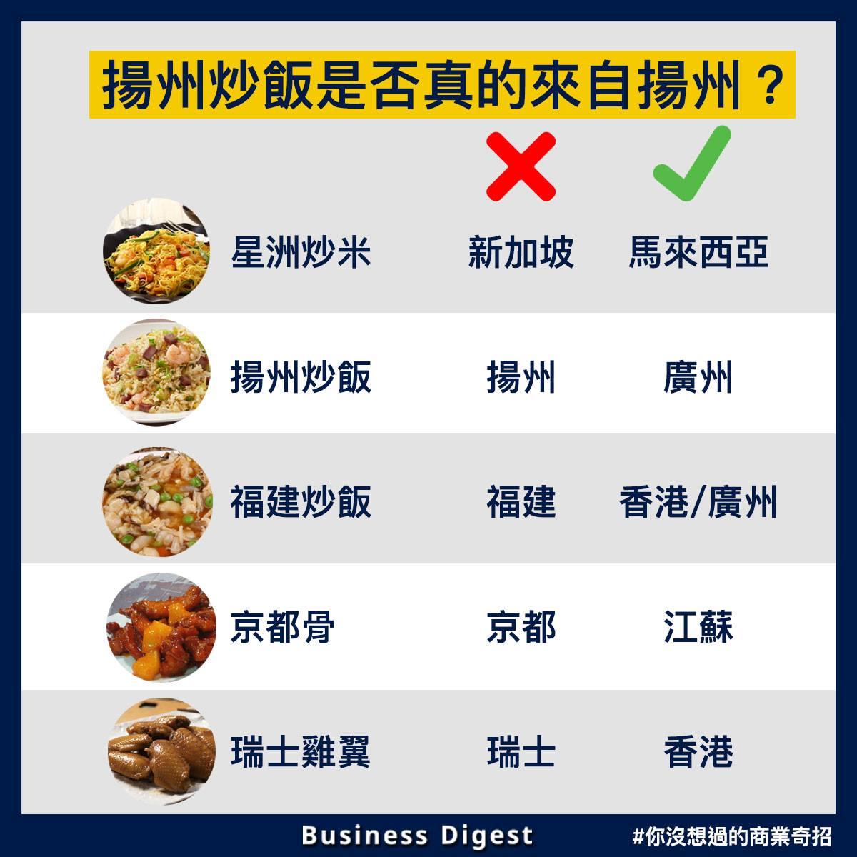 【你沒想過的商業奇招】揚州炒飯是否來自揚州?