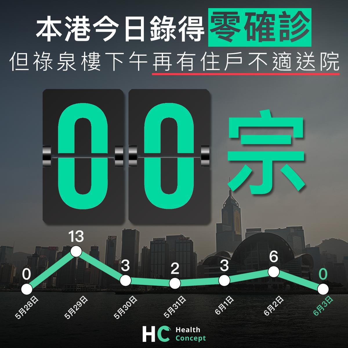 【#新型肺炎】本港今日錄得零確診 但祿泉樓下午再有住戶不適送院