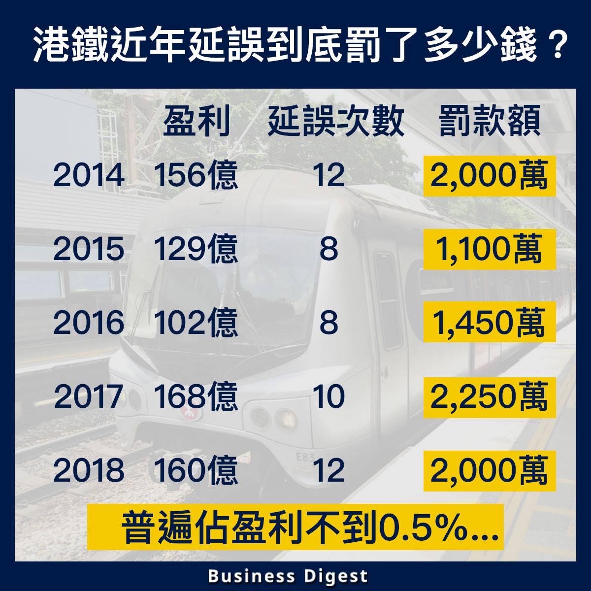 【從數據認識經濟】港鐵近年延誤到底罰了多少錢?