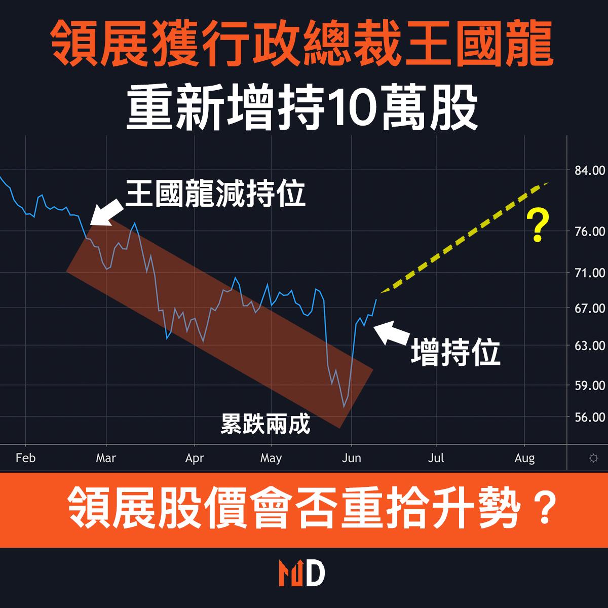 【市場熱話】領展獲行政總裁王國龍重新增持10萬股