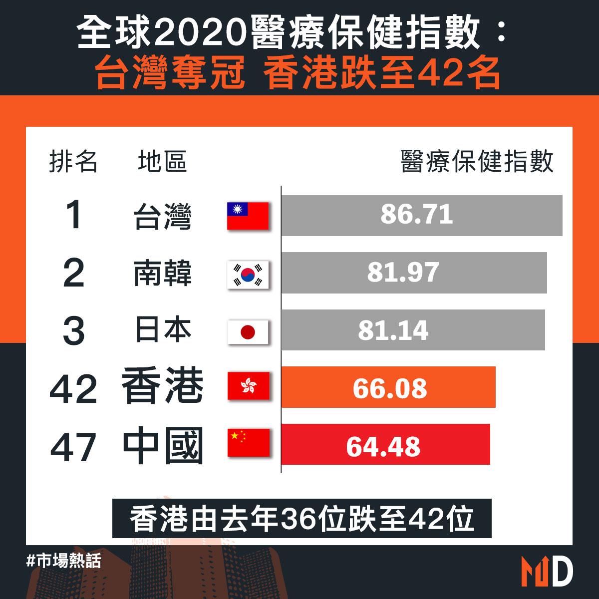 【市場熱話】全球2020醫療保健指數:台灣奪冠 香港跌至42名