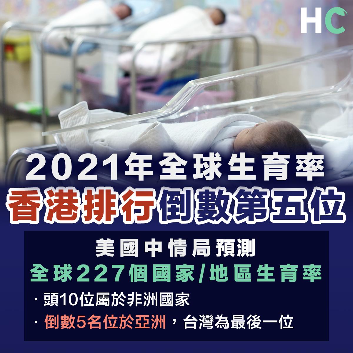 2021年全球生育率預測數據 香港位列尾五