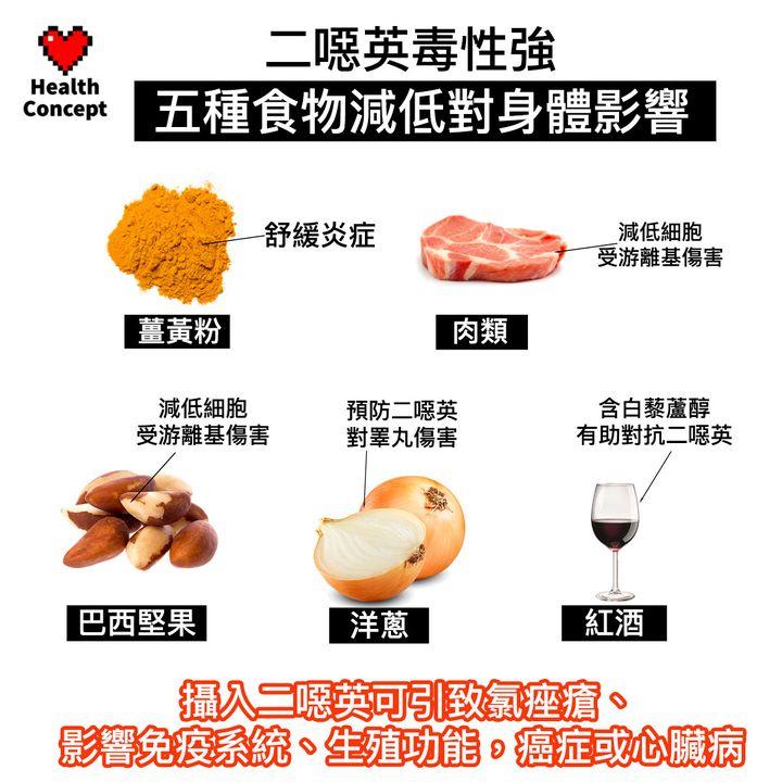 【#營養食品】二噁英毒性強 五種食物減低對身體影響
