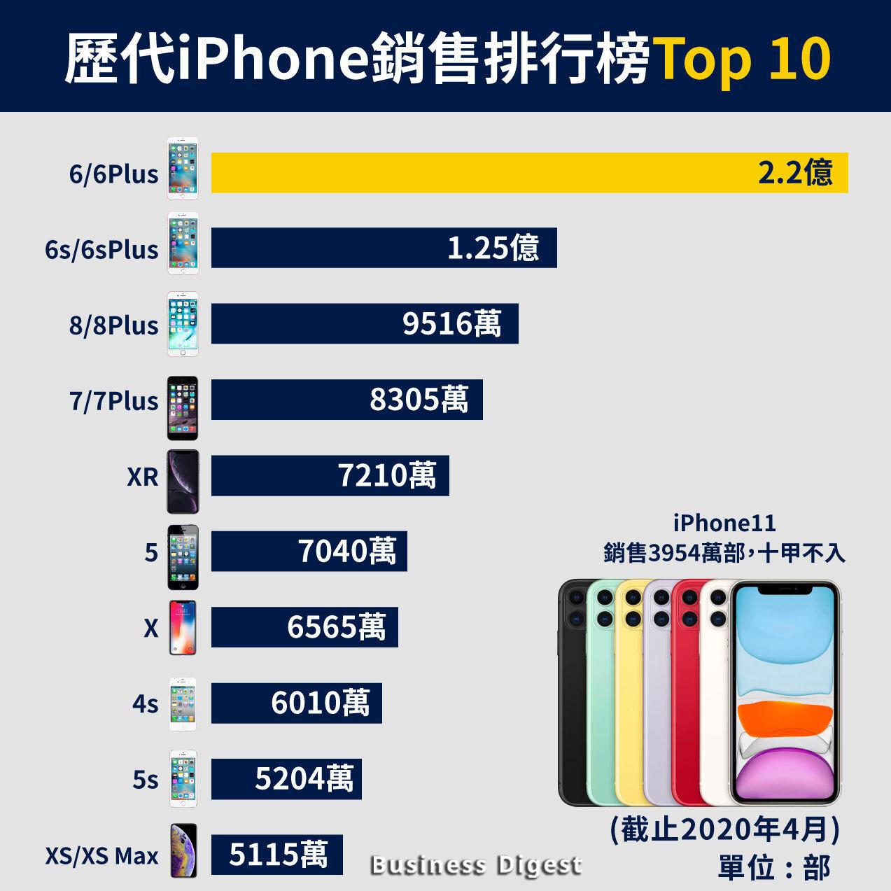 iPhone 6系列是銷售量最多的iPhone,截止2020年4月錄得銷售總量達2.22億部,較銷售量排名第二名的iPhone 6s系列多出近1億部