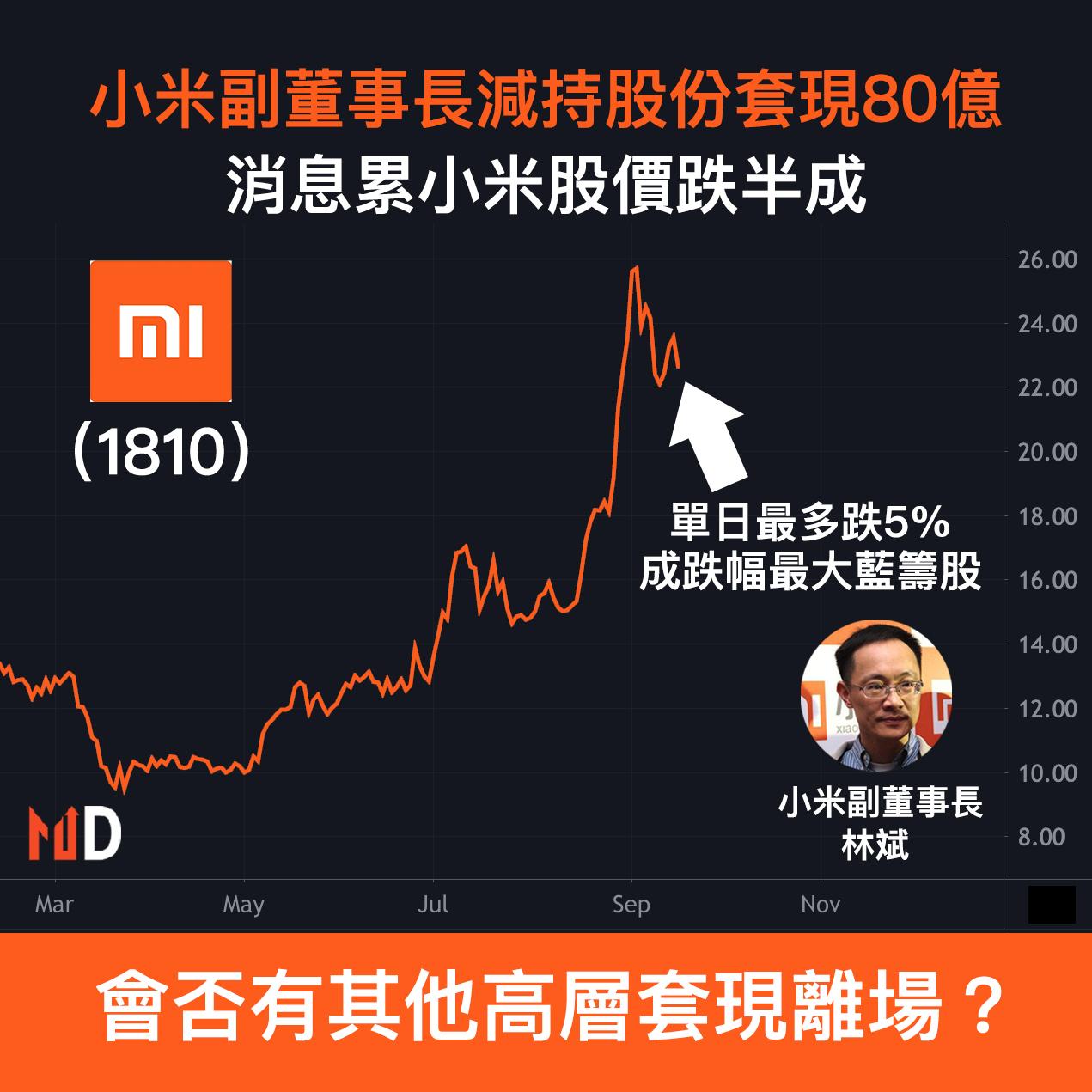 【市場熱話】小米副董事長減持股份套現80億,消息累小米股價跌半成
