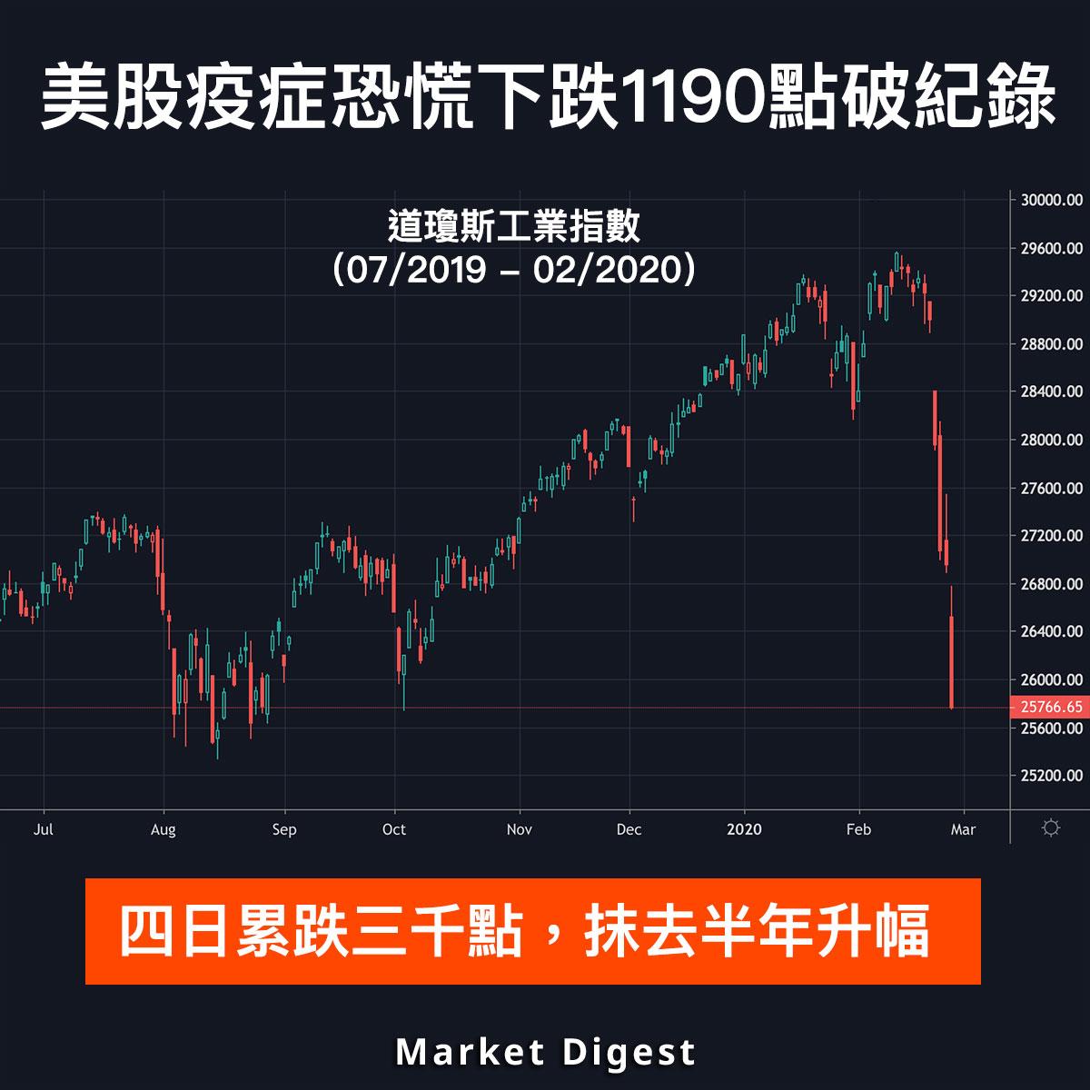 【市場熱話】美股疫症恐慌下跌1190點破紀錄,一週抹去半年升幅