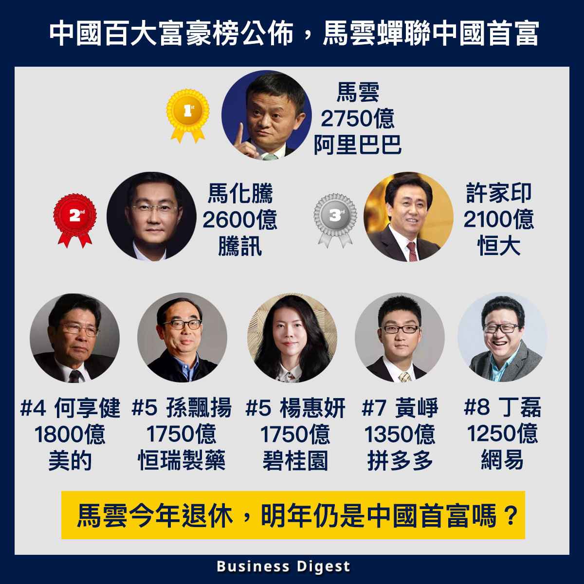 【商業熱話】中國百大富豪榜公佈,馬雲蟬聯中國首富