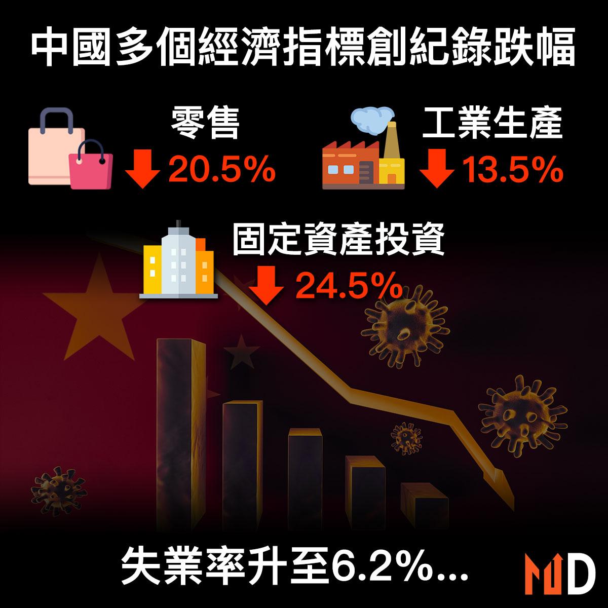【市場熱話】中國1至2月多個經濟指標創紀錄跌幅,失業率升至6.2%!