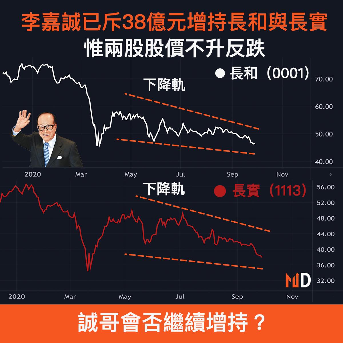 【誠哥增持】李嘉誠已斥38億元增持長和與長實,惟兩股股價不升反跌