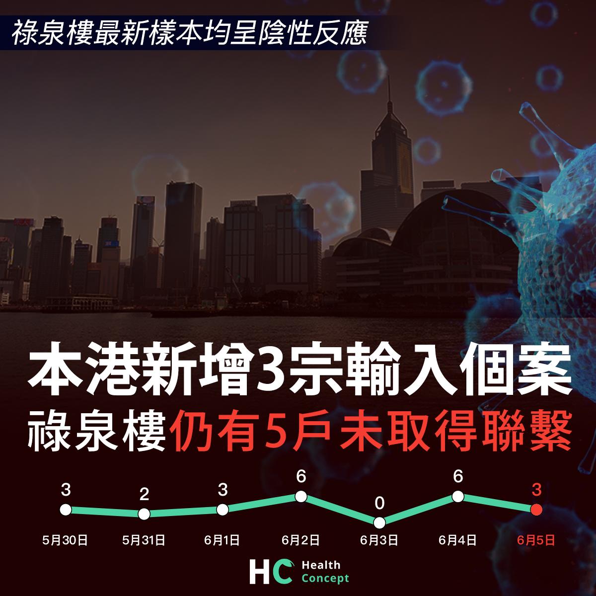 【#新型肺炎】本港新增3宗輸入個案 祿泉樓仍有5戶未取得聯繫