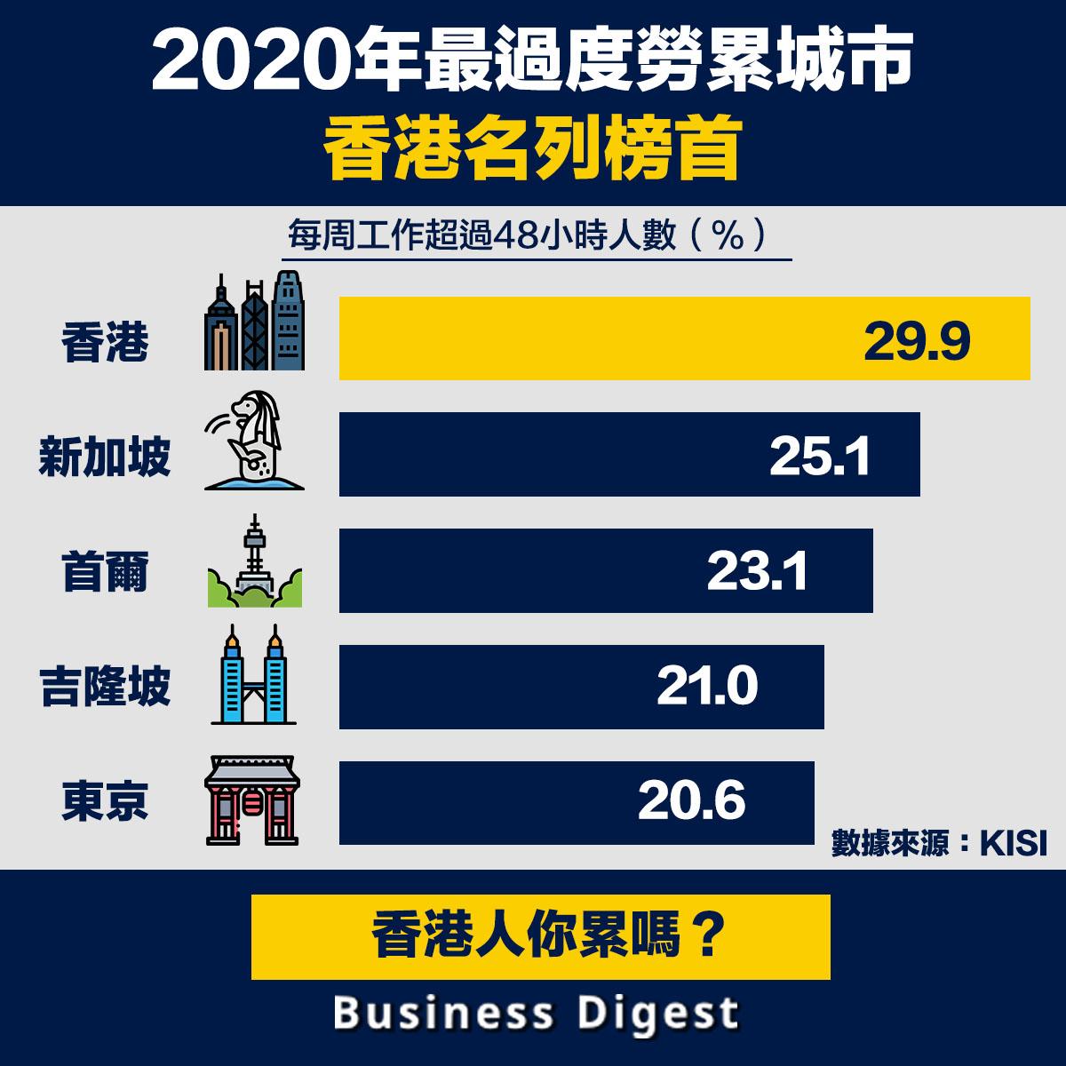網上平台KISI發表《2020年工作與生活平衡城市排行榜》