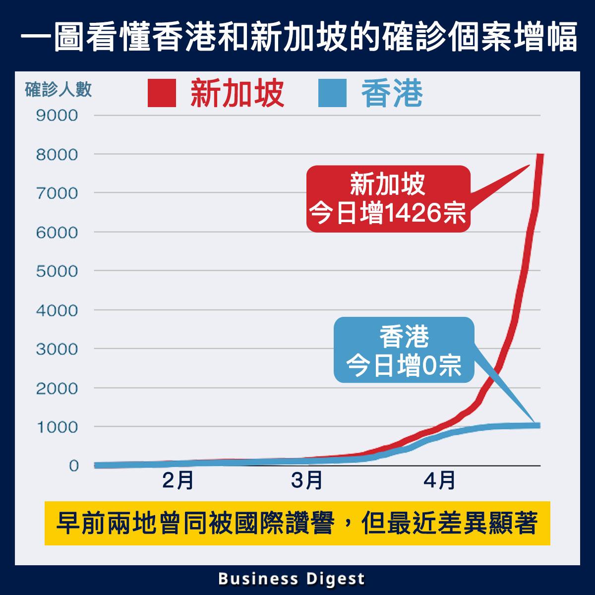 【從數據認識疫情】一圖看懂香港和新加坡的確診個案增幅