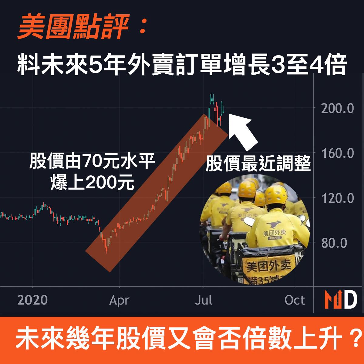 【圖解股市】美團料未來5年外賣訂單增長3至4倍