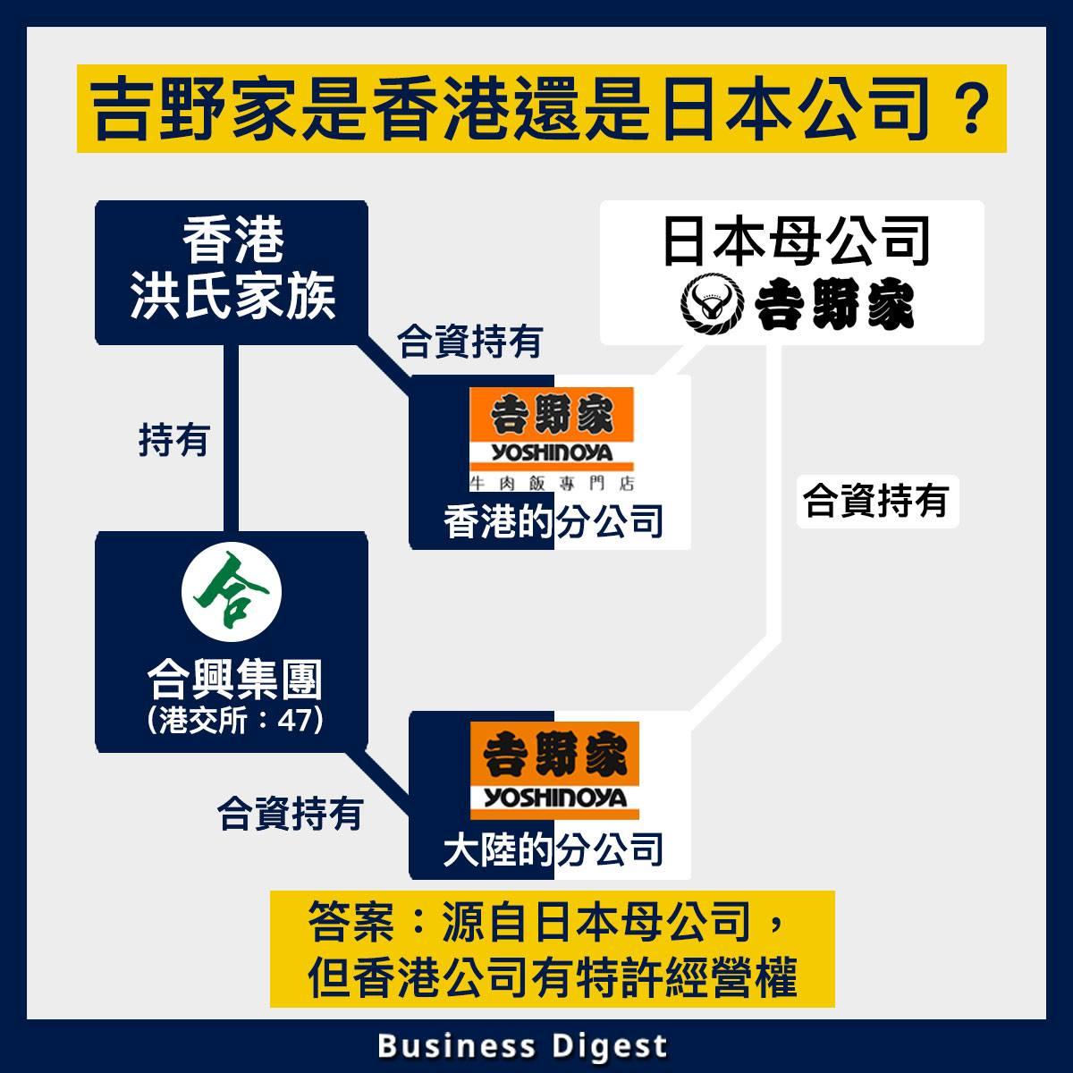【商業熱話】吉野家是香港公司還是日本公司?