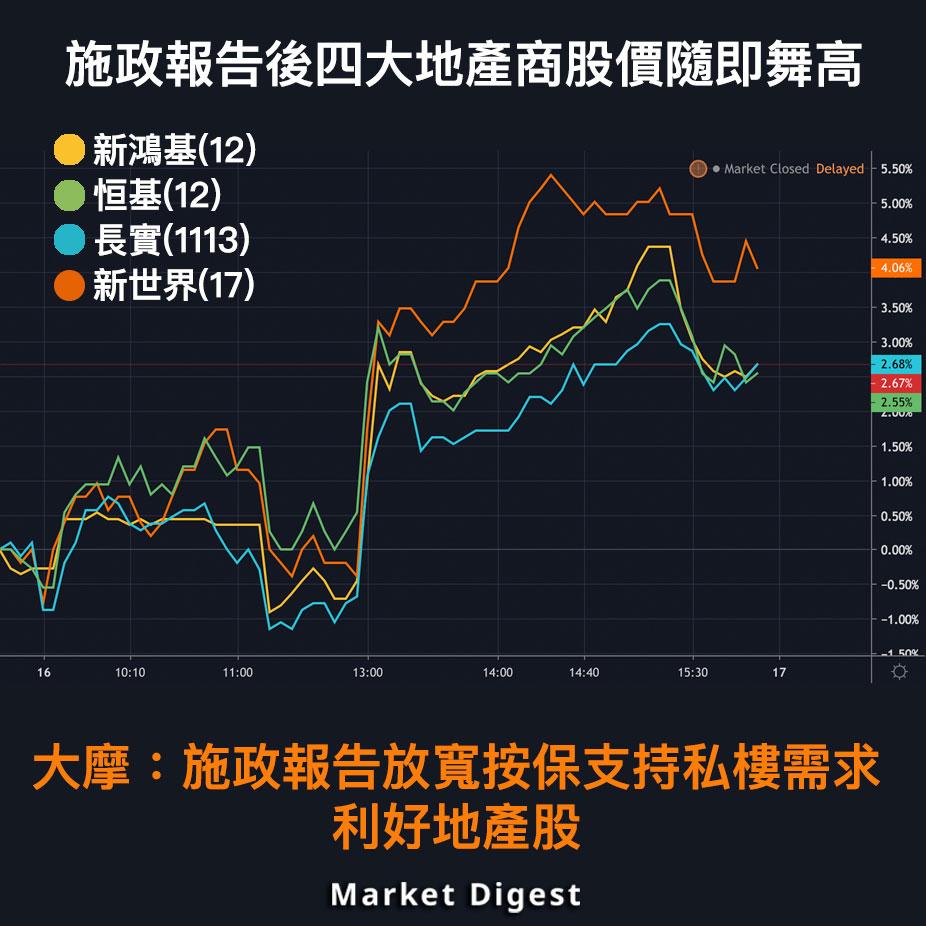 【市場熱話】施政報告後四大地產商股價隨即舞高