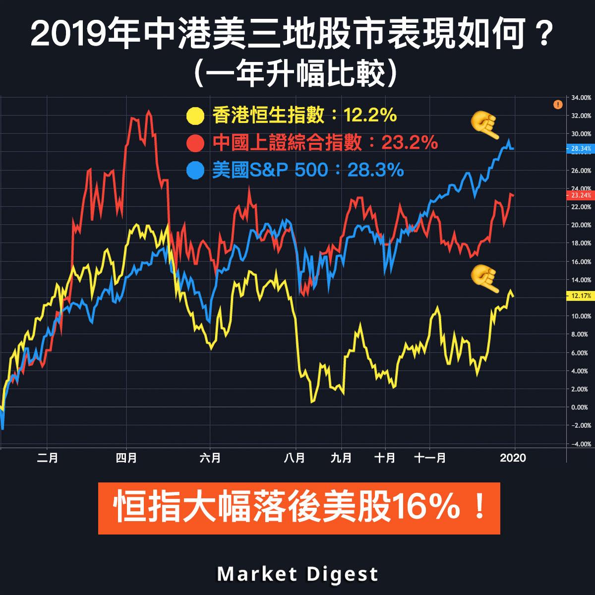 【圖解股市】2019年恒指大幅落後美股16%!