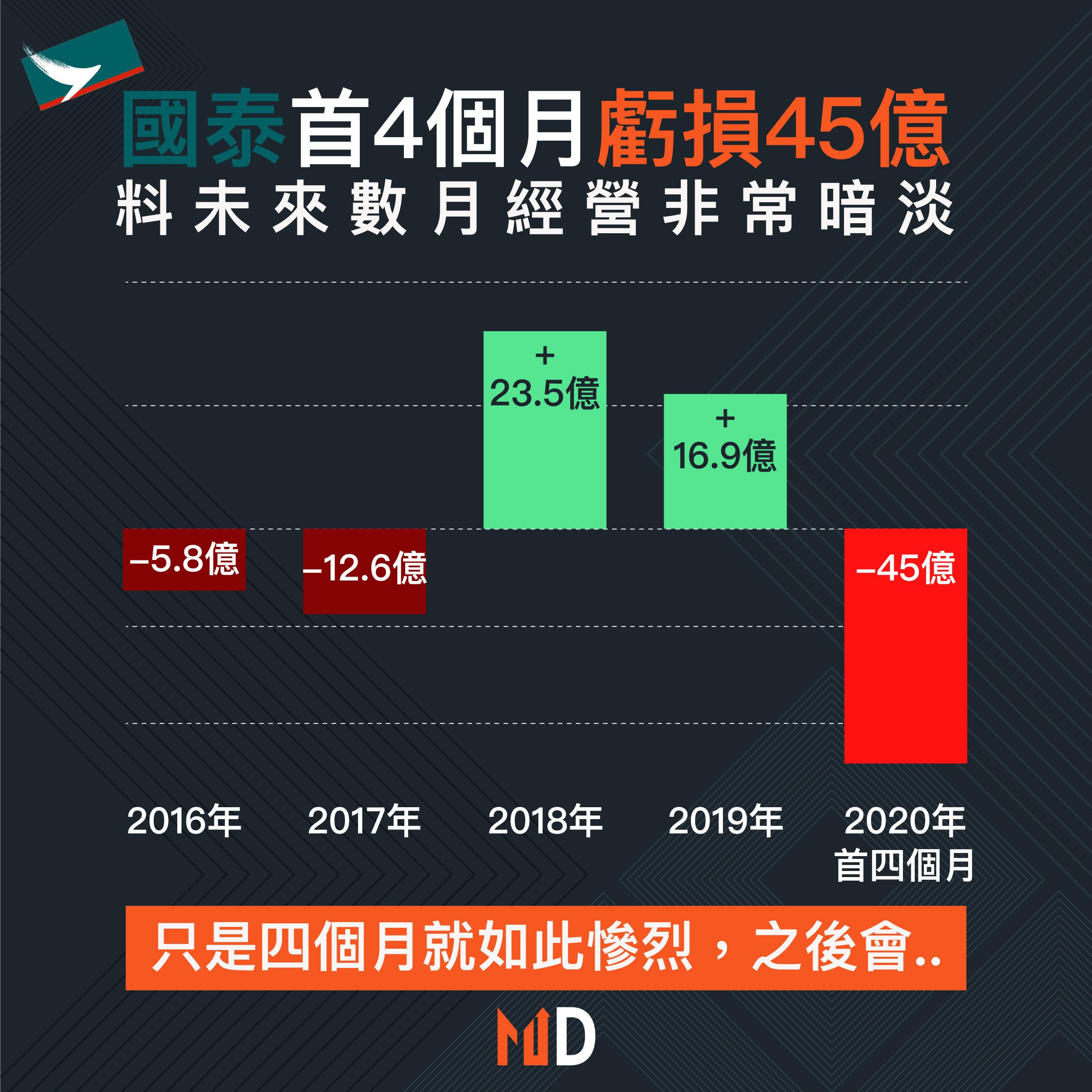 【市場熱話】國泰首4個月虧損45億,料未來數月經營非常暗淡