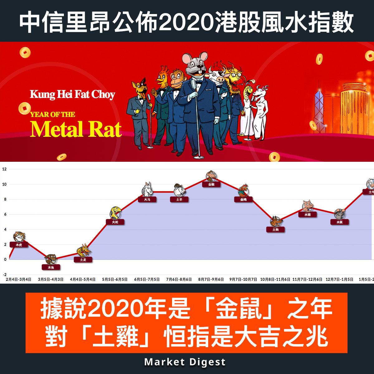 【市場熱話】中信里昂公佈2020港股風水指數:金鼠年對恒指是大吉之年
