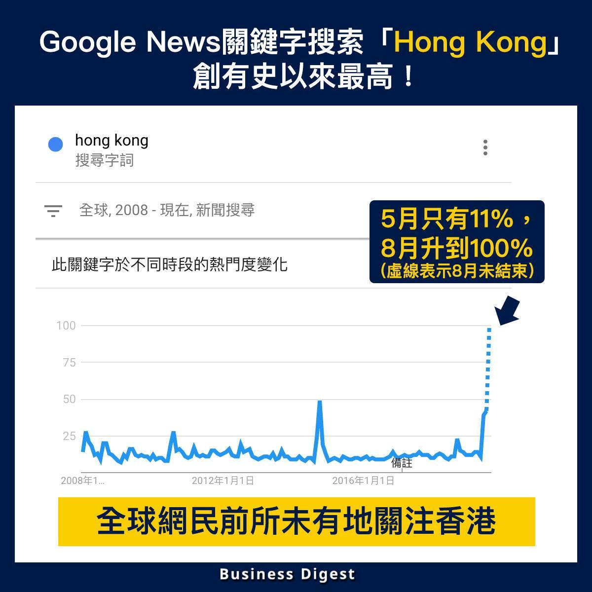 【從數據認識經濟】Google News關鍵字搜索「Hong Kong」創有史以來最高!