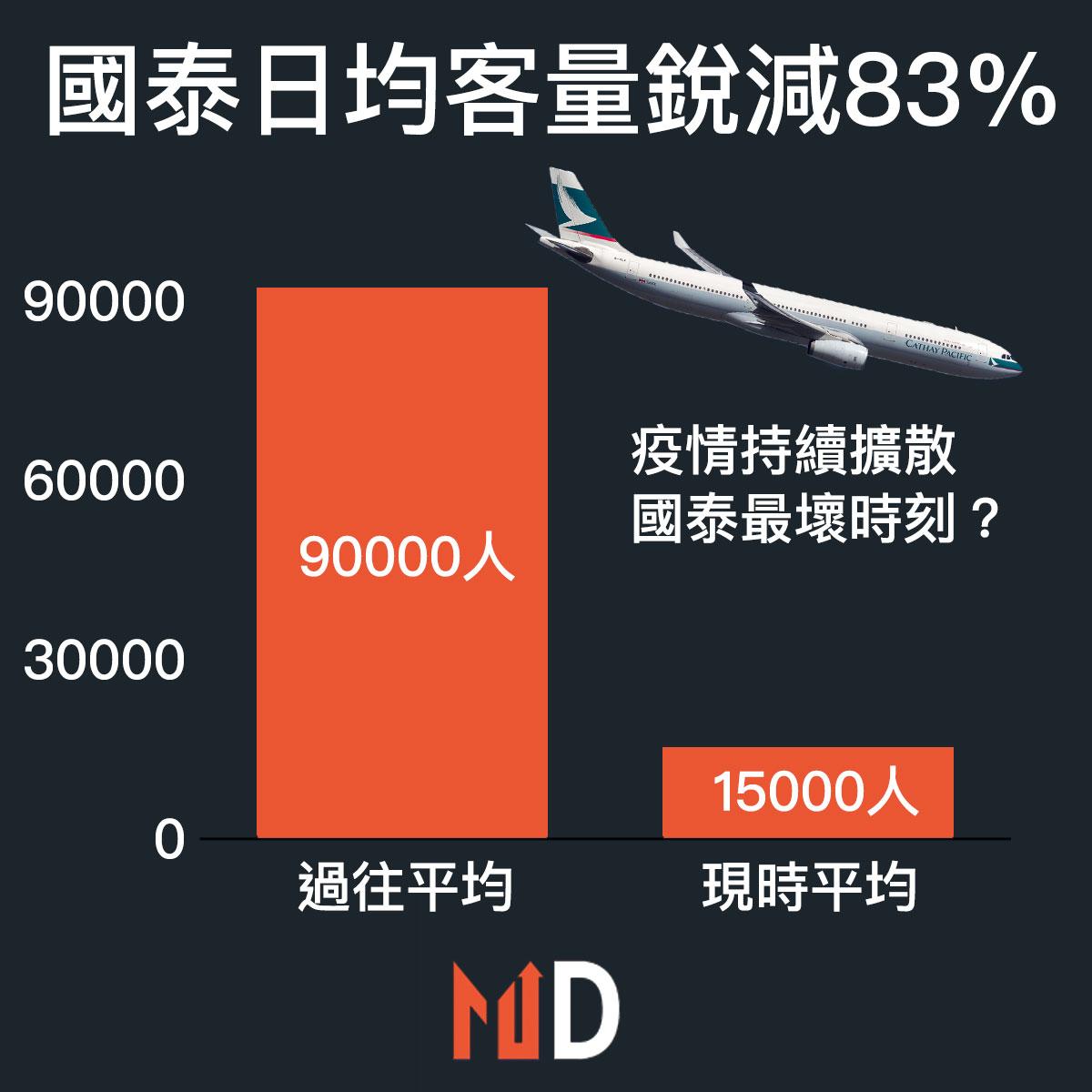 【市場熱話】國泰日均客量銳減83%,而且對沖燃油又有虧損
