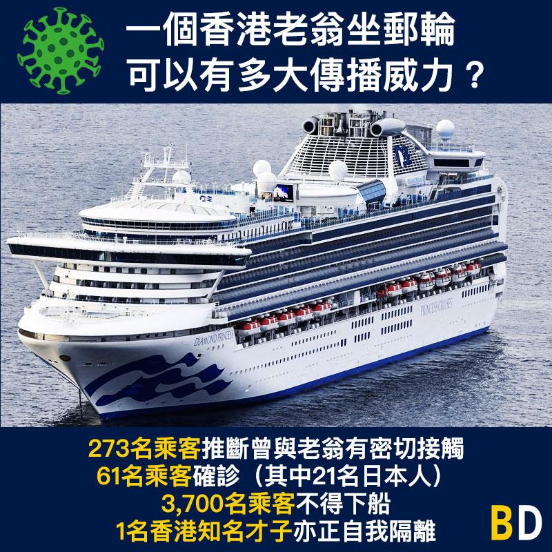 【武漢肺炎】一個香港老翁坐郵輪,可以有多大傳播威力?