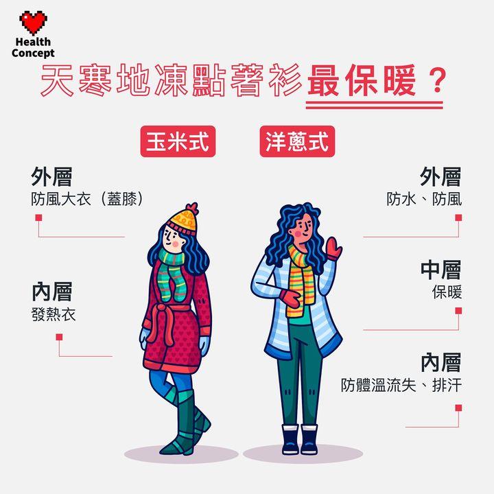 【#健康百科】天寒地凍點著衫最保暖?