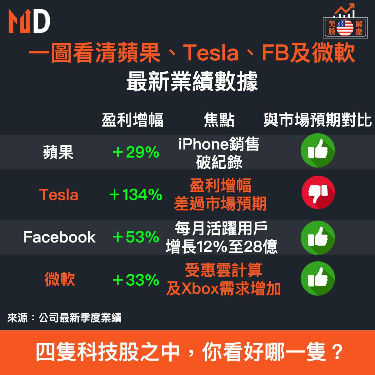 MD美股解密】一圖看清蘋果、Tesla、FB及微軟,最新業績數據